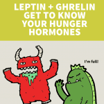 Leptin 2Band 2BGhrelin